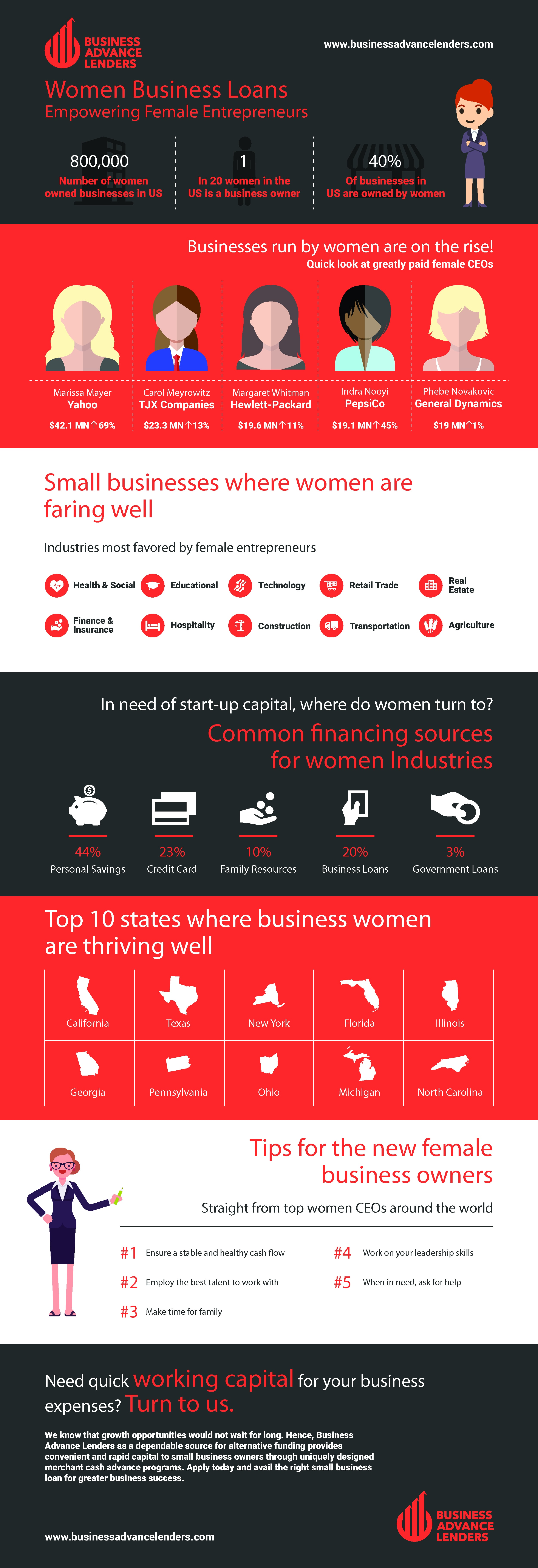 Women Business Loans | Small Business Loans for Women Businesses